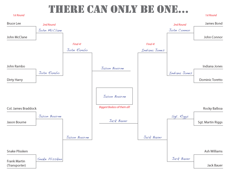 March Madness badass brackett completed